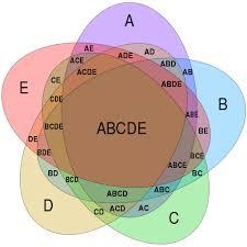 Venn Diagram About Sets File Symmetrical 5 Set Venn Diagram Svg Wikimedia Commons
