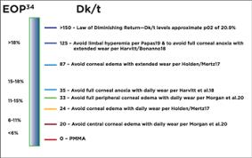 Contact Lens Dk Chart A Breath Of Fresh Air