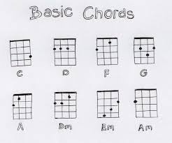 Printable Ukulele Chord Chart For Beginners Image Result For Basic Ukulele Chord Chart Printable In 2019
