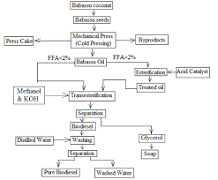 Coconut Oil Production Flow Chart Flow Chart Of Biodiesel Production Process Download