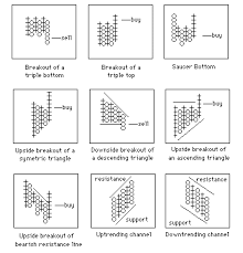 Point And Figure Charting Technique In Technical Analysis