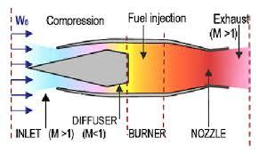 schematic diagram of ramjet engine figure 1 of 5 figure 1 schematic diagram of ramjet engine