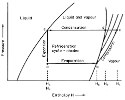 Temperature Enthalpy Chart Unit Operations In Food Processing R L Earle