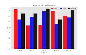 Simple Bar Chart Python Bar Graph Chart In Python Matplotlib
