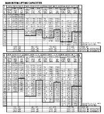 Manitowoc 2250 Load Chart Manitex Boom Trucks
