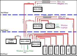home network wiring diagram gallery electrical wiring diagram network wiring diagram b home network wiring diagram download home network wiring diagram fresh wiring diagram network wiring diagram download wiring diagram