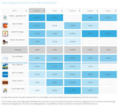 Social Media Comparison Chart Which Social Media Networks Drive The Best Engagement For