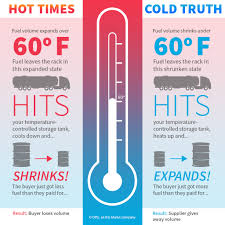 Get The Cold Hard Facts On Fuel Temperature Correction