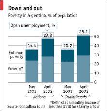 scraping through the great depression the economist unemployment in greater rosario is now 25% and rising see chart accelerating inflation eating into living standards more are falling into poverty