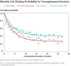 Unemployment Resume Custom The Longer You're Unemployed The Less Likely You Are To Find A Job