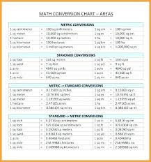Conversion Table English To Metric 20rap3 Co