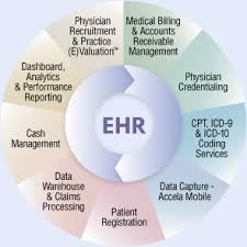 North East Medical Solutions Billing And Practice Management