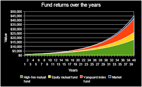Index Fund Chart Save More Money With Indexed Funds