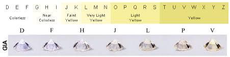 The 5 C S Of Diamonds Chart 5 Cs Of Diamonds Vaughan S Jewelers Wilson Nc Jewelry