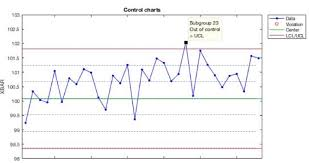 The Following Control Chart Based On These Xbar M