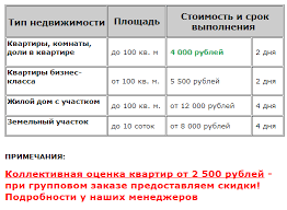 Как происходит оценка недвижимости для ипотеки в Сбербанке  Таблица стоимости услуг по оценки недвижимости в Сбербанке