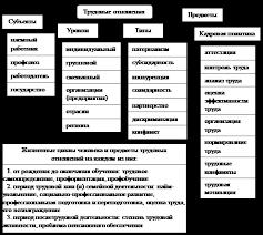 Реферат Трудовые отношения в условиях рыночного хозяйства Структурные составляющие в системе трудовых отношений