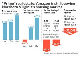 House Prices In Nj Chart This One Chart Shows How Crazy Amazon Is Making The Northern