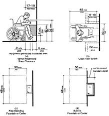 Ada Bathroom Guidelines Ada Requirements Bathrooms Nc Accessible Bath Design Accessible