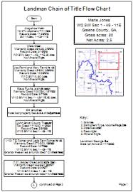 Flow Chart Title Sample Flowcharts And Templates Sample Flow Charts