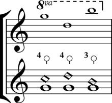 Artificial Harmonic Wikipedia