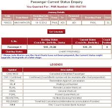 Waitlisted Ticket After Chart Preparation 37 Memorable Chart Preparation Railways