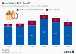 Chart How Safe Is U S Food Statista