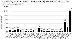 Bakkts Bitcoin Futures Volume Explodes 260 To Trade 11m