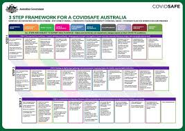 The australian state of victoria will enter lockdown for a third time to suppress a outbreak of the uk strain that entered the community from a quarantine hotel. Covid 19 Community Update Changes To Restrictions In Victoria And Active Cases Issue 8 Steph Ryan
