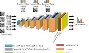 Three Convolutional Neural Network Models For Facial