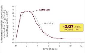 Insulin Pen Comparison Chart Admelog Vs Humalog Admelog Insulin Lispro Injection 100