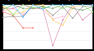 Oc Rotten Tomatoes Game Of Thrones Ratings For All Seasons