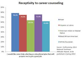 student retention statistics archives ruffalo noel levitz blog  entering college students interest in career counseling runs high especially among students of color