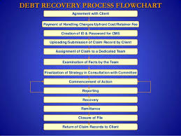 Debt Collection In India