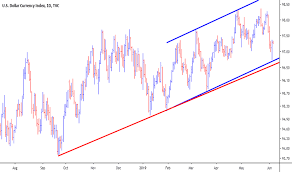 Dxy Stock Chart Dollar Index Chart Dxy Quote Tradingview India