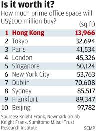 Office space in hong kong Property Hong Kong Office Space Is The Most Expensive In The World At Nearly Double New York Rates South China Morning Post South China Morning Post Hong Kong Office Space Is The Most Expensive In The World At Nearly