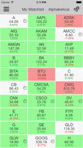 Stock Market Charting App 10 Ios Apps For Stock Analysis Investment