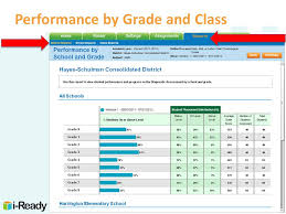 I Ready Score Chart I Ready Understanding Data Initial Diagnostic Onsite