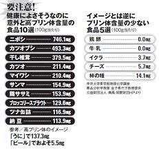 尿酸 値 を 下げる 食事