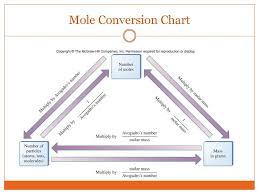 The Mole Part I Mole Conversions Ppt Download