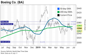 Chart Of The Day Boeing Ba Curzio Research