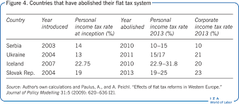 Flat Tax Chart Iza World Of Labor Flat Rate Tax Systems And Their Effect