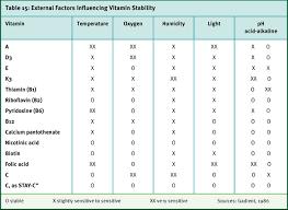 Vitamin Consumption Chart Vitamin Stability Vitamin Basics Compendium Dsm