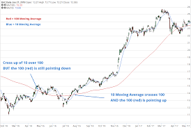 Is A Moving Average Crossover The Best Stock Screener