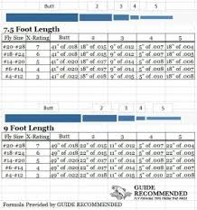 Fly Leader Formula Chart How To Make A Fly Fishing Leader Guide Recommended
