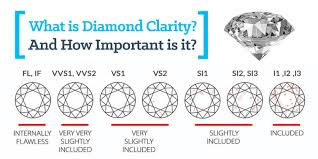 Diamond Clarity Selecting A Diamond