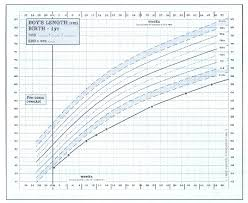 Fetal Height Weight Online Charts Collection