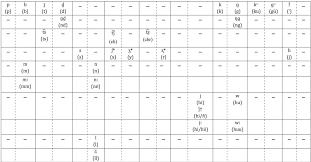 International phonetic alphabet (ipa) symbols used in this chart. Consonants International Journal Of American Linguistics