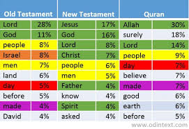 Violence More Common In Bible Than Quran Text Analysis