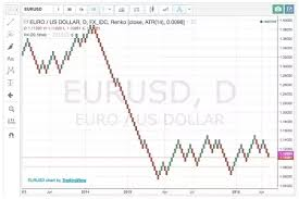 Which Online Forex Trading Platforms Offer Renko Charting